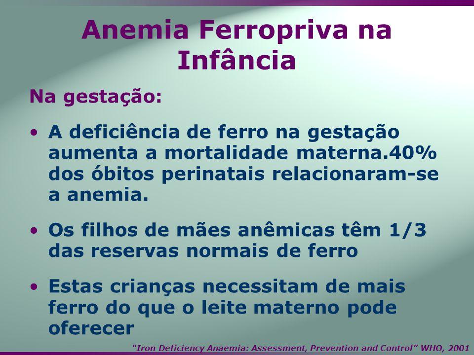 Anemia Ferropriva na Infância Na gestação: A deficiência de ferro na gestação aumenta a mortalidade materna.40% dos óbitos perinatais relacionaram-se