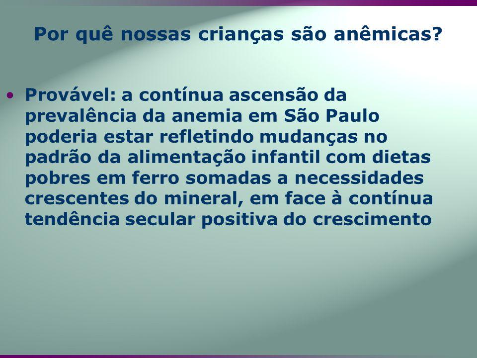 Provável: a contínua ascensão da prevalência da anemia em São Paulo poderia estar refletindo mudanças no padrão da alimentação infantil com dietas pob