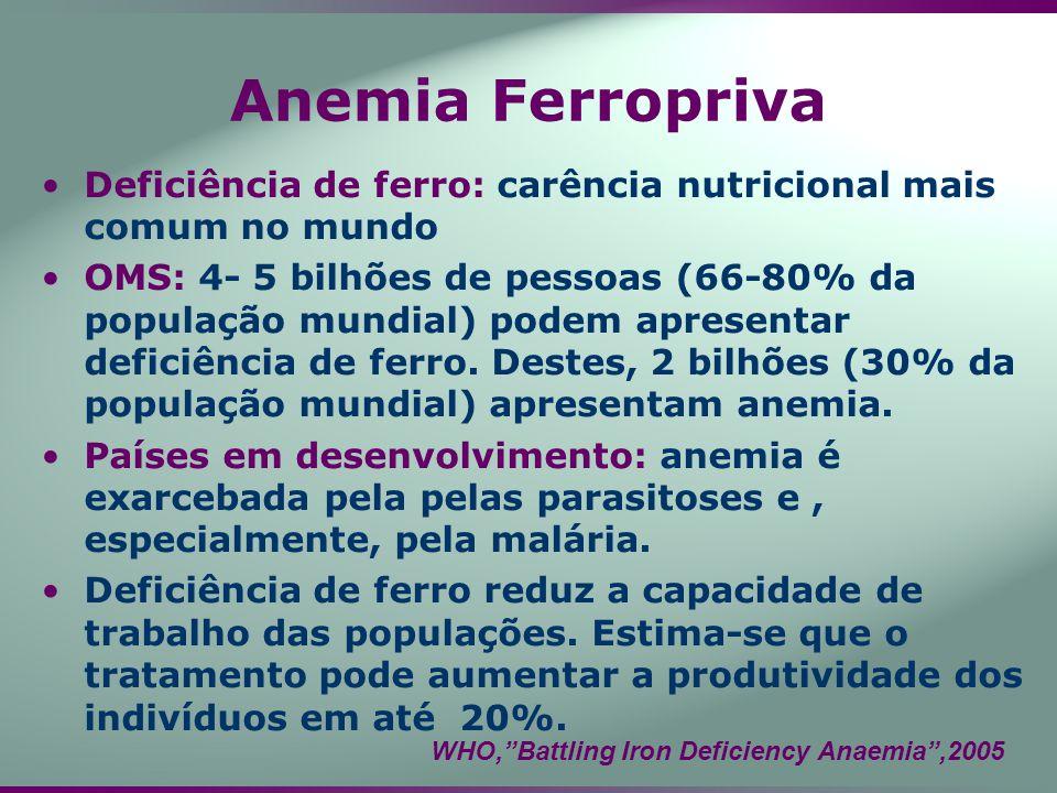 Anemia Ferropriva Deficiência de ferro: carência nutricional mais comum no mundo OMS: 4- 5 bilhões de pessoas (66-80% da população mundial) podem apre