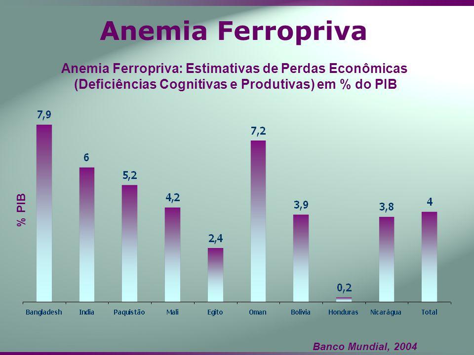 Anemia Ferropriva Anemia Ferropriva: Estimativas de Perdas Econômicas (Deficiências Cognitivas e Produtivas) em % do PIB % PIB Banco Mundial, 2004