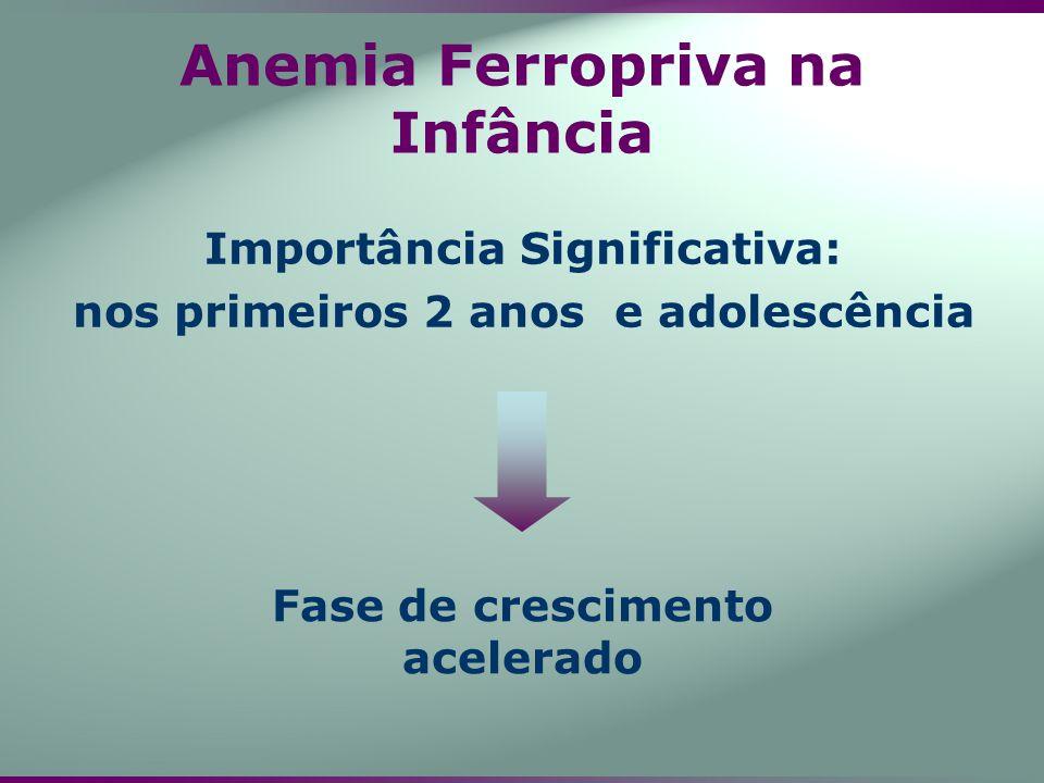 Anemia Ferropriva na Infância Importância Significativa: nos primeiros 2 anos e adolescência Fase de crescimento acelerado
