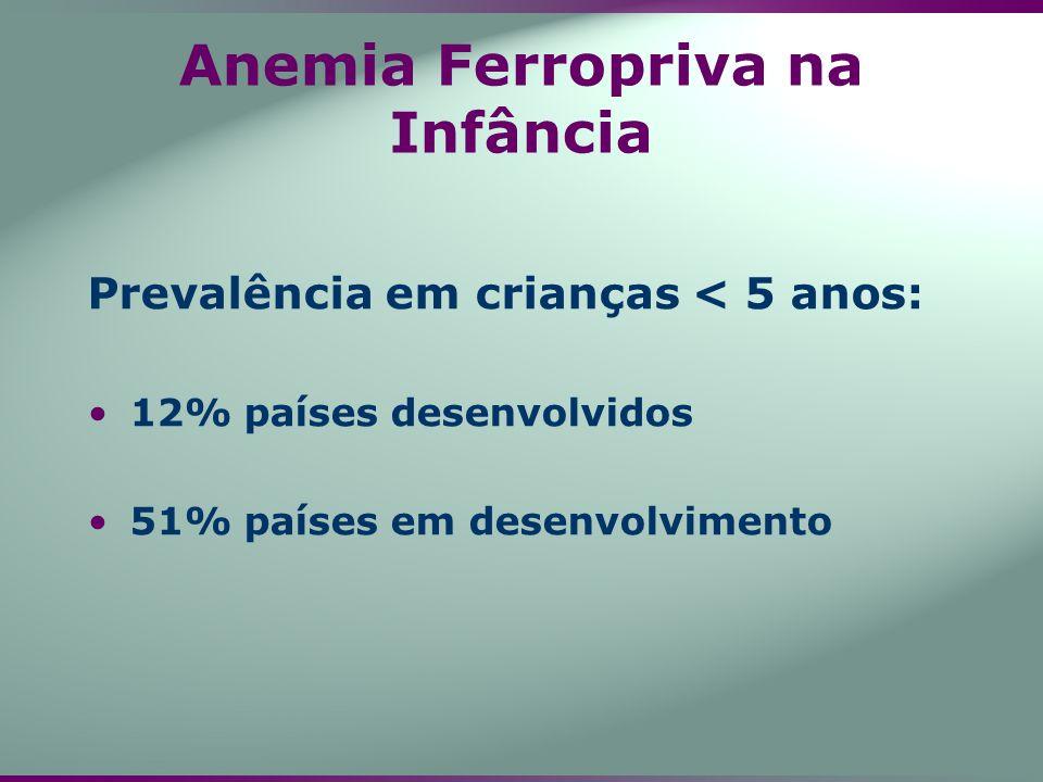 Anemia Ferropriva na Infância Prevalência em crianças < 5 anos: 12% países desenvolvidos 51% países em desenvolvimento