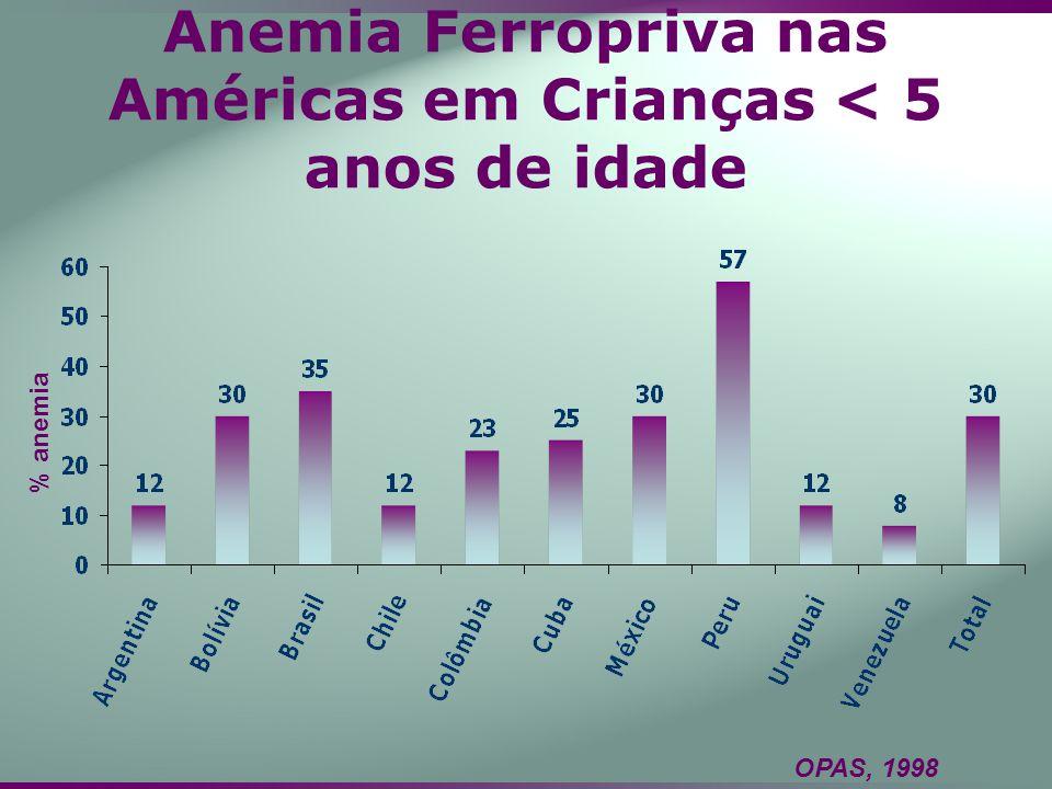 Anemia Ferropriva nas Américas em Crianças < 5 anos de idade % anemia OPAS, 1998