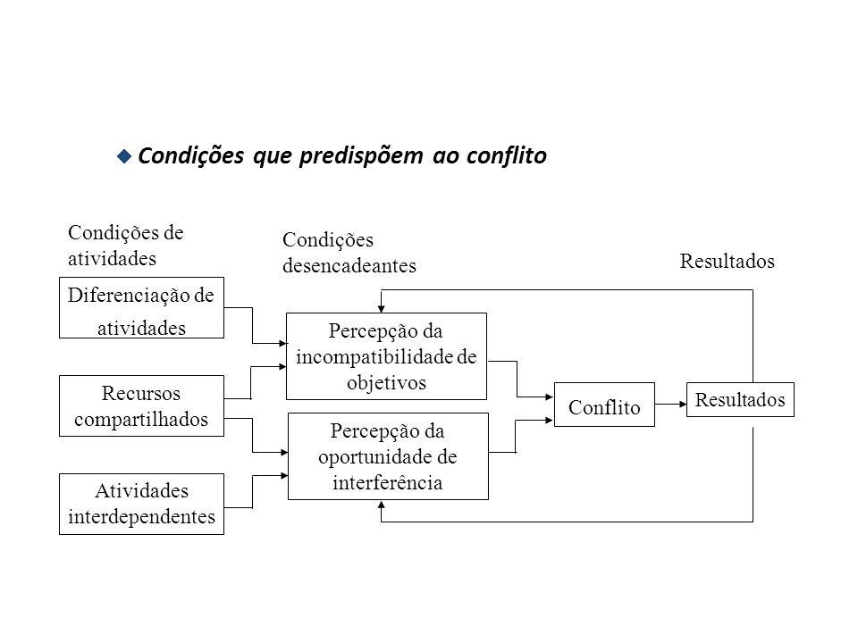 7.Conflitos Trabalhistas   Quando adequadamente resolvidos, conduzem à mudanças organizacionais que predispõem à inovação.  Noção de Conflito: * Co