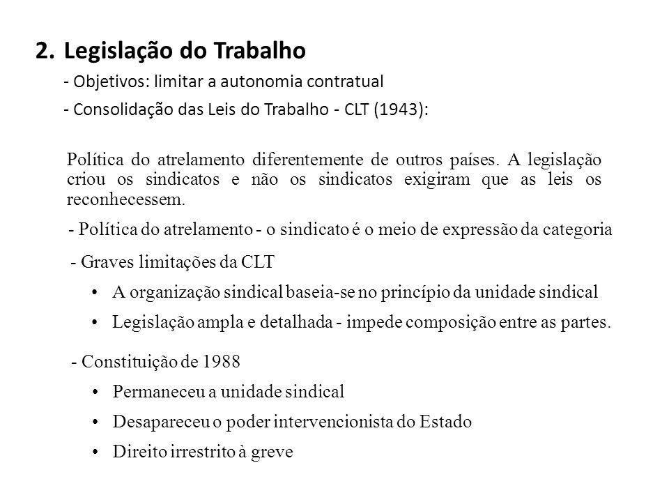 2.Legislação do Trabalho - Objetivos: limitar a autonomia contratual - Consolidação das Leis do Trabalho - CLT (1943): Política do atrelamento diferentemente de outros países.