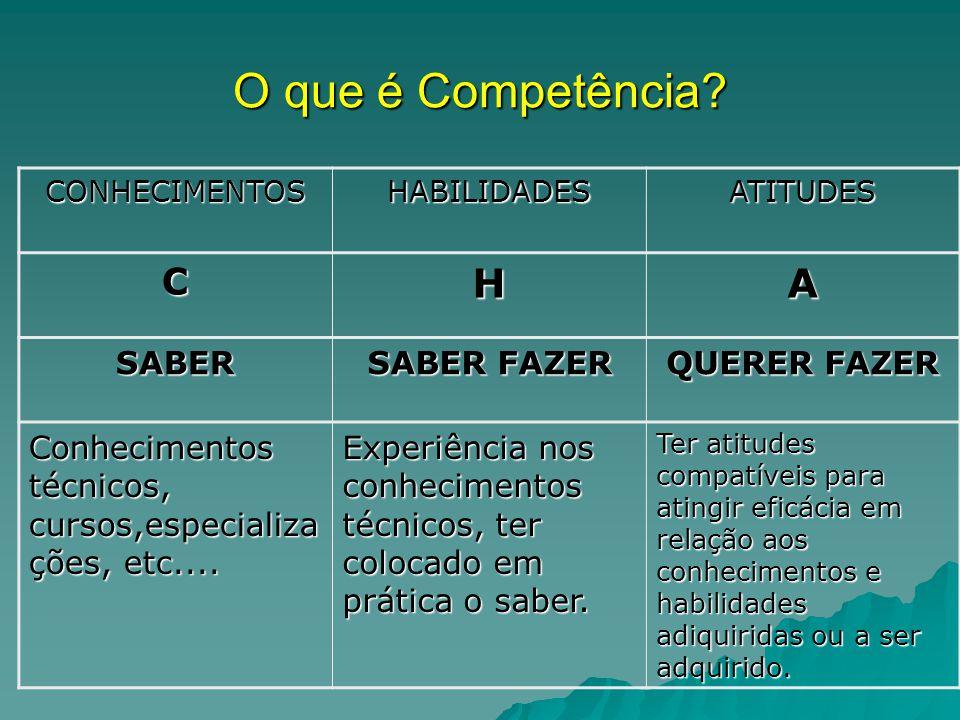O que é Competência? CONHECIMENTOSHABILIDADESATITUDES CHA SABER SABER FAZER QUERER FAZER Conhecimentos técnicos, cursos,especializa ções, etc.... Expe