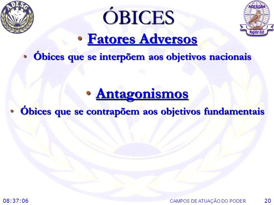 ÓBICES Fatores AdversosFatores Adversos Óbices que se interpõem aos objetivos nacionaisÓbices que se interpõem aos objetivos nacionais AntagonismosAnt
