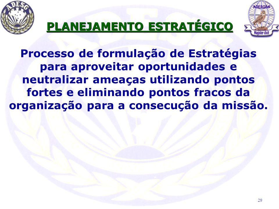 Processo de formulação de Estratégias para aproveitar oportunidades e neutralizar ameaças utilizando pontos fortes e eliminando pontos fracos da organ
