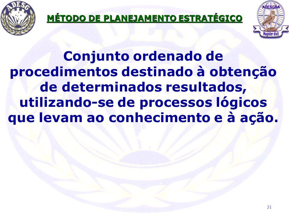 Conjunto ordenado de procedimentos destinado à obtenção de determinados resultados, utilizando-se de processos lógicos que levam ao conhecimento e à a