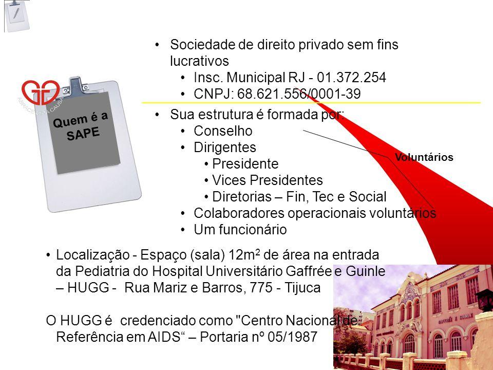 Quem é a SAPE Sociedade de direito privado sem fins lucrativos Insc.