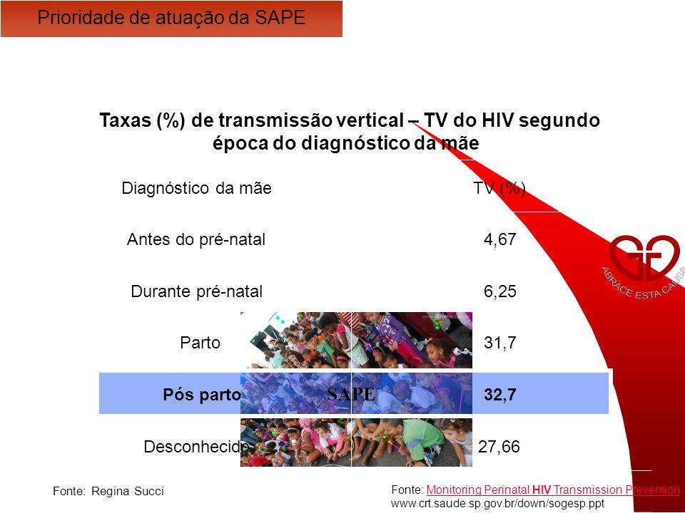 Fonte: Monitoring Perinatal HIV Transmission PreventionMonitoring Perinatal HIV Transmission Prevention www.crt.saude.sp.gov.br/down/sogesp.ppt Fonte: Apresentação – Dra.