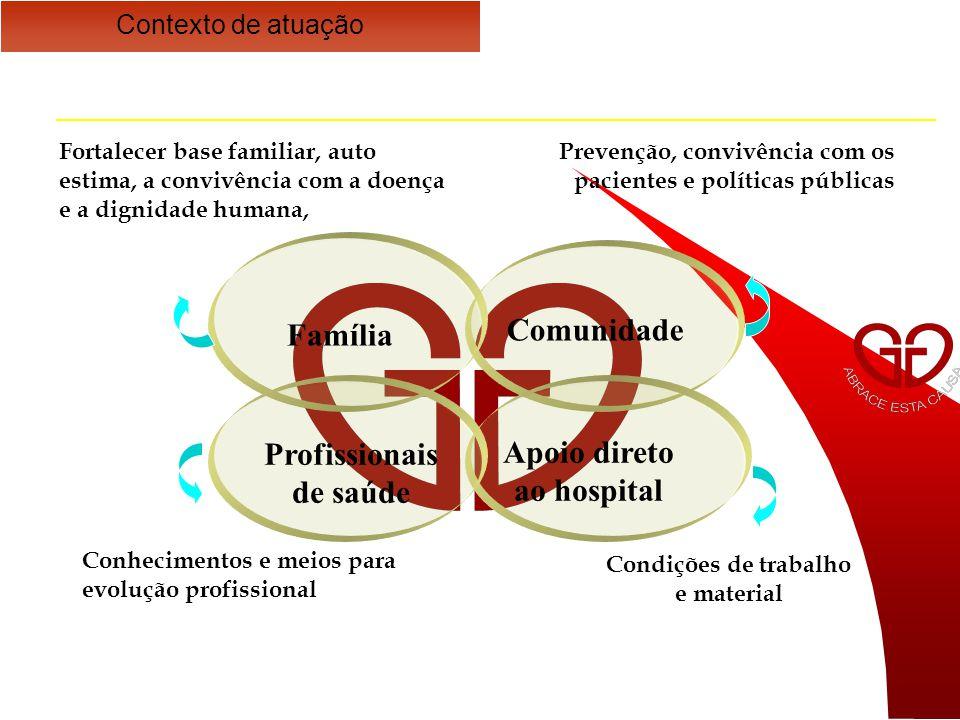 Comunidade Apoio direto ao hospital Profissionais de saúde Família Conhecimentos e meios para evolução profissional Condições de trabalho e material Prevenção, convivência com os pacientes e políticas públicas Fortalecer base familiar, auto estima, a convivência com a doença e a dignidade humana, Contexto de atuação
