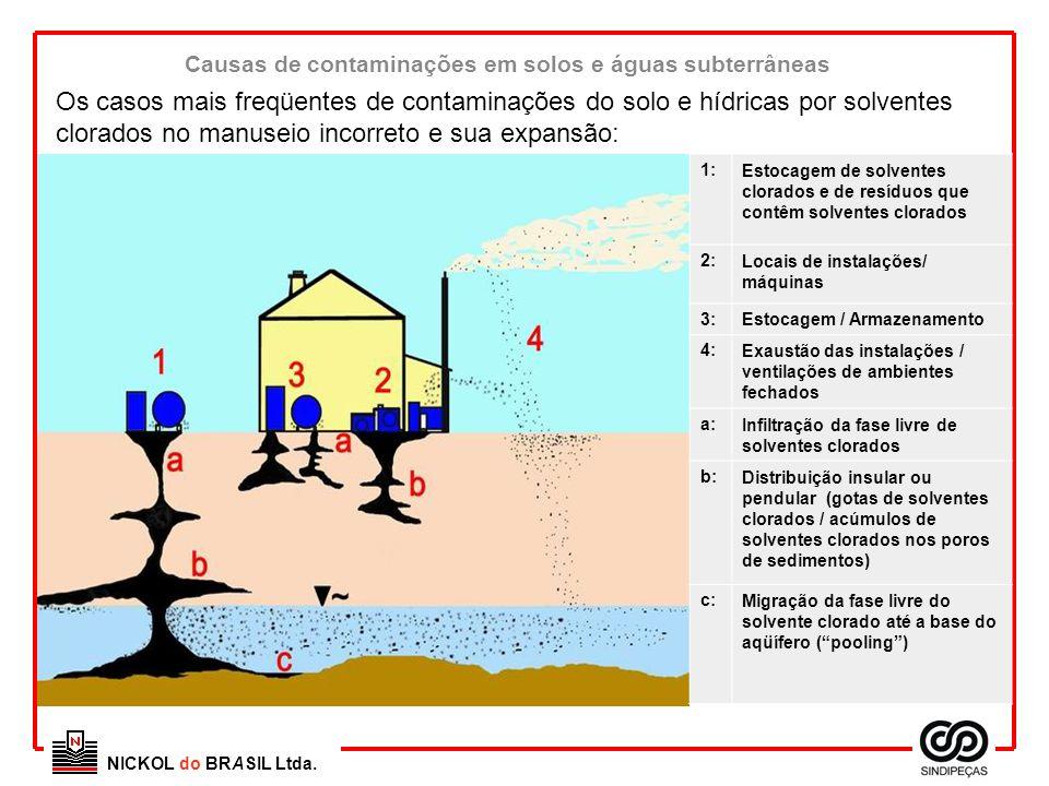 NICKOL do BRASIL Ltda. Causas de contaminações em solos e águas subterrâneas Os casos mais freqüentes de contaminações do solo e hídricas por solvente