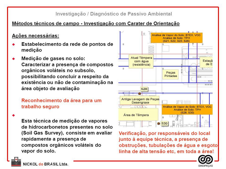NICKOL do BRASIL Ltda. Métodos técnicos de campo - Investigação com Carater de Orientação Ações necessárias: u Estabelecimento da rede de pontos de me