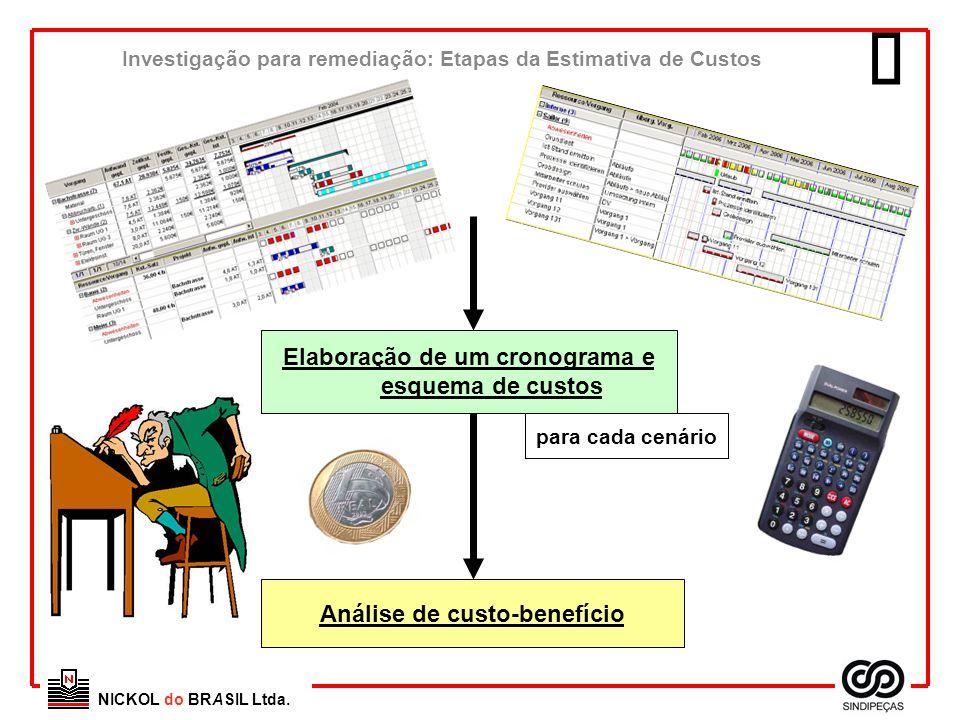 NICKOL do BRASIL Ltda. Elaboração de um cronograma e esquema de custos Análise de custo-benefício para cada cenário Investigação para remediação: Etap