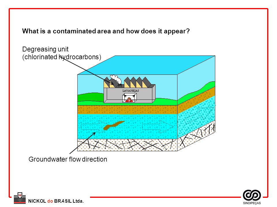 NICKOL do BRASIL Ltda. What is a contaminated area and how does it appear? Degreasing unit (chlorinated hydrocarbons) Groundwater flow direction