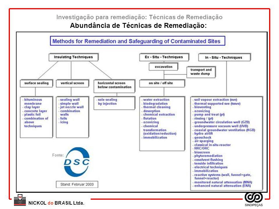 NICKOL do BRASIL Ltda. Investigação para remediação: Técnicas de Remediação Abundância de Técnicas de Remediação: Fonte: