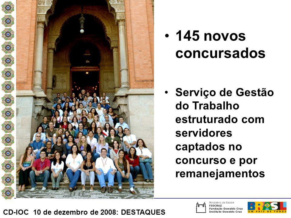 145 novos concursados Serviço de Gestão do Trabalho estruturado com servidores captados no concurso e por remanejamentos CD-IOC 10 de dezembro de 2008: DESTAQUES