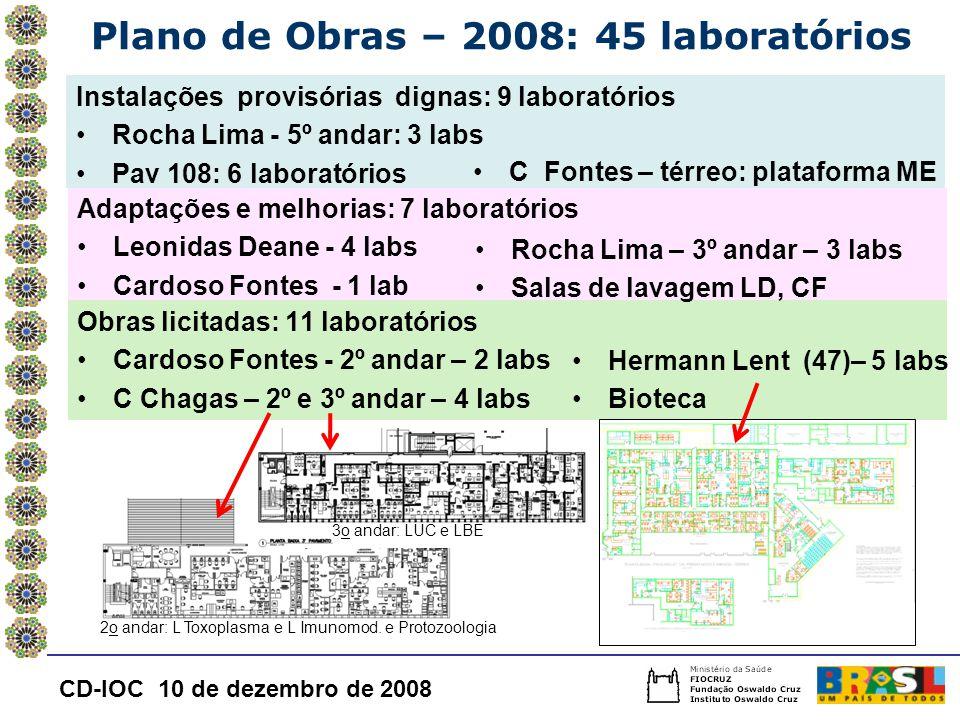 Plano de Obras – 2008: 45 laboratórios Instalações provisórias dignas: 9 laboratórios Rocha Lima - 5º andar: 3 labs Pav 108: 6 laboratórios Adaptações