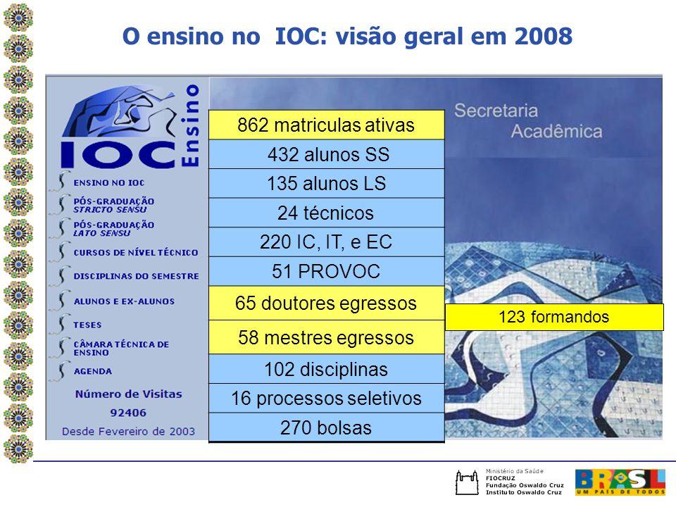 O ensino no IOC: visão geral em 2008 862 matriculas ativas 432 alunos SS 135 alunos LS 24 técnicos 220 IC, IT, e EC 51 PROVOC 65 doutores egressos 58 mestres egressos 102 disciplinas 16 processos seletivos 270 bolsas 123 formandos