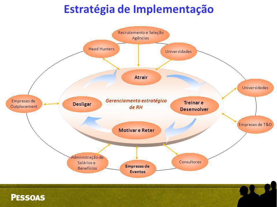 Estratégia de Implementação Gerenciamento estratégico de RH Desligar Atrair Treinar e Desenvolver Motivar e Reter Head Hunters Universidades Administr
