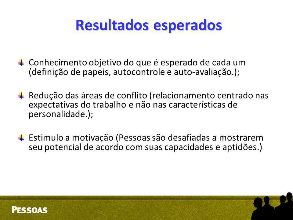 Resultados esperados Conhecimento objetivo do que é esperado de cada um (definição de papeis, autocontrole e auto-avaliação.); Redução das áreas de co