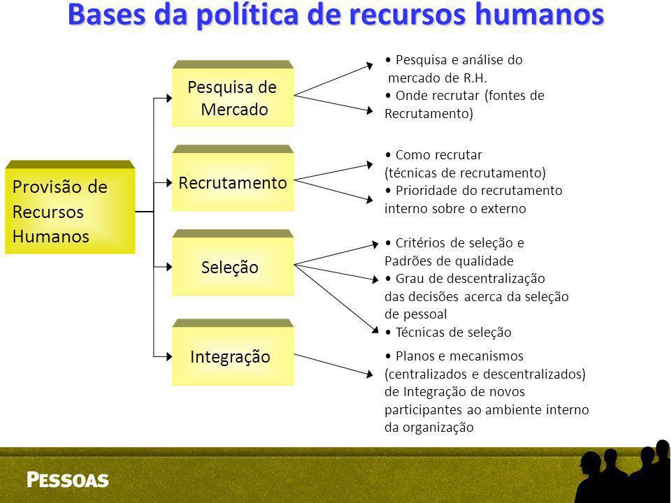 Bases da política de recursos humanos Provisão de Recursos Humanos Pesquisa de Mercado Recrutamento Seleção Integração Pesquisa e análise do mercado d