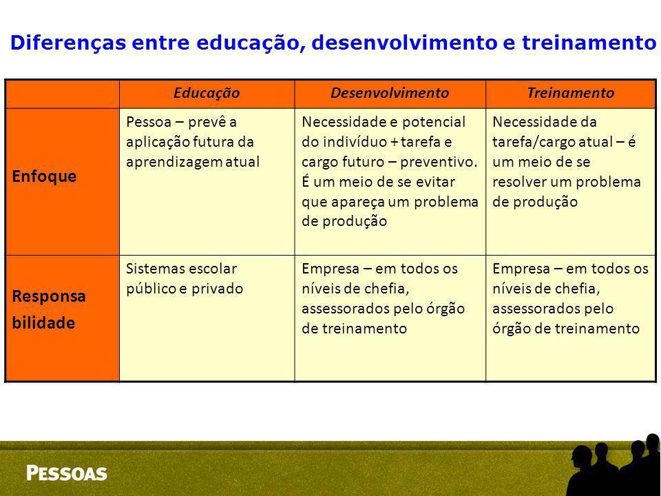 EducaçãoDesenvolvimentoTreinamento Enfoque Pessoa – prevê a aplicação futura da aprendizagem atual Necessidade e potencial do indivíduo + tarefa e car