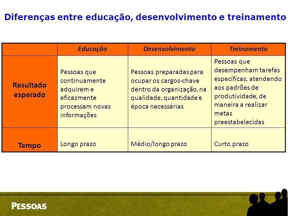 EducaçãoDesenvolvimentoTreinamento Resultado esperado Pessoas que continuamente adquirem e eficazmente processam novas informações Pessoas preparadas