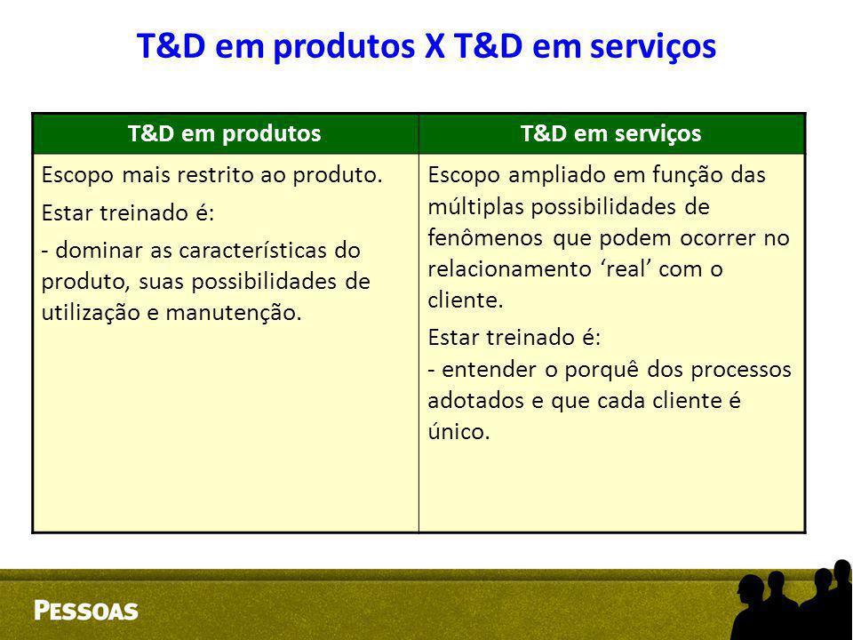 T&D em produtosT&D em serviços Escopo mais restrito ao produto. Estar treinado é: - dominar as características do produto, suas possibilidades de util