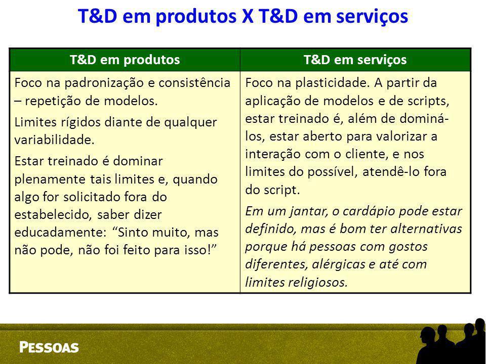 T&D em produtosT&D em serviços Foco na padronização e consistência – repetição de modelos. Limites rígidos diante de qualquer variabilidade. Estar tre