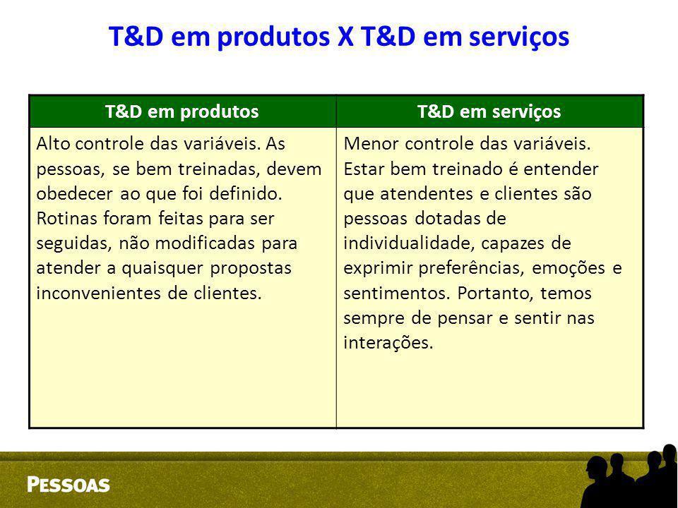 T&D em produtosT&D em serviços Alto controle das variáveis. As pessoas, se bem treinadas, devem obedecer ao que foi definido. Rotinas foram feitas par