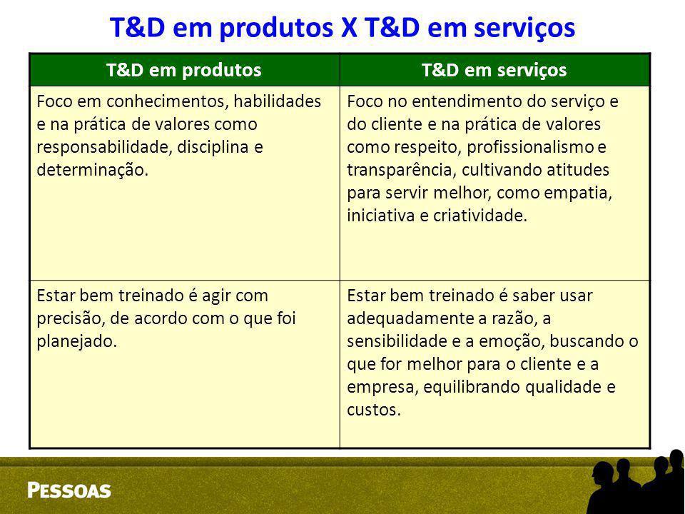 T&D em produtosT&D em serviços Foco em conhecimentos, habilidades e na prática de valores como responsabilidade, disciplina e determinação. Foco no en