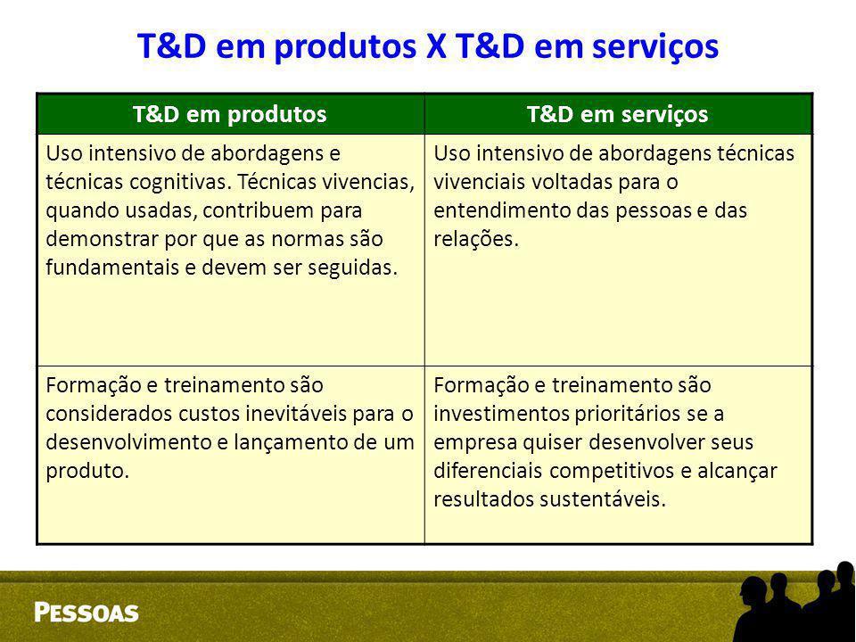 T&D em produtosT&D em serviços Uso intensivo de abordagens e técnicas cognitivas. Técnicas vivencias, quando usadas, contribuem para demonstrar por qu