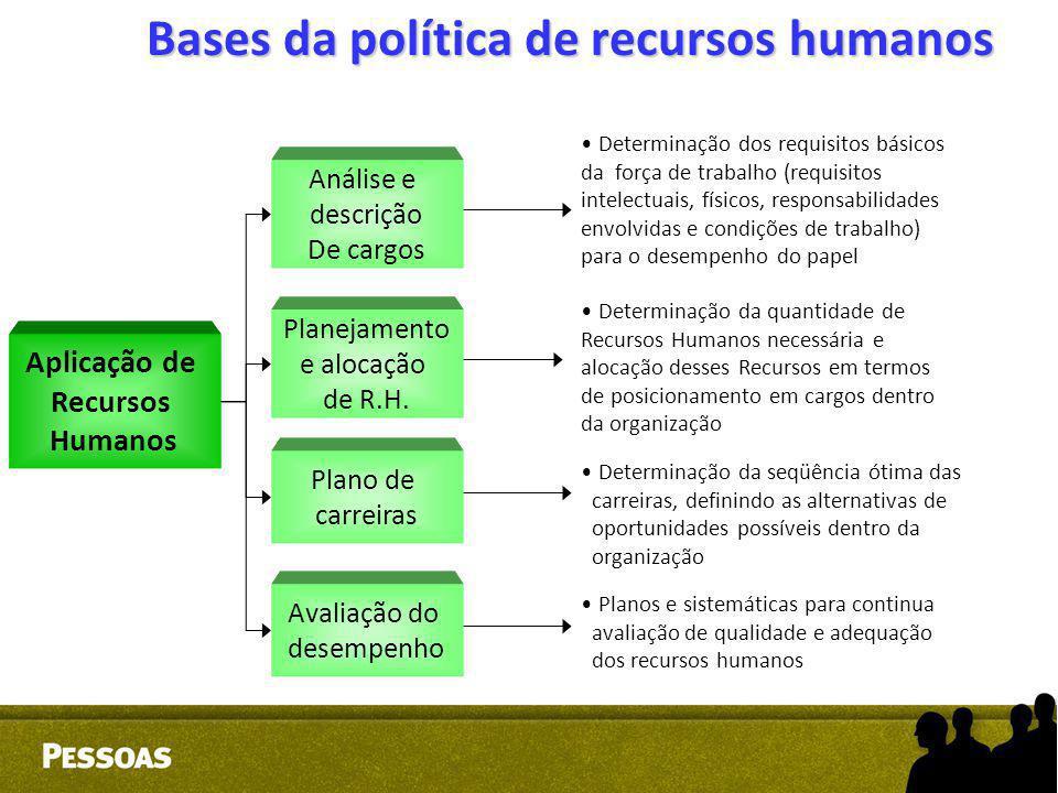 Bases da política de recursos humanos Aplicação de Recursos Humanos Análise e descrição De cargos Planejamento e alocação de R.H. Plano de carreiras A