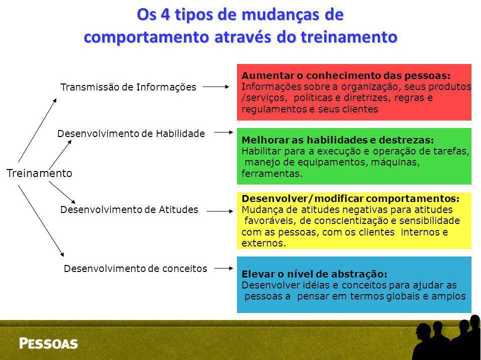 Os 4 tipos de mudanças de comportamento através do treinamento Treinamento Aumentar o conhecimento das pessoas: Informações sobre a organização, seus