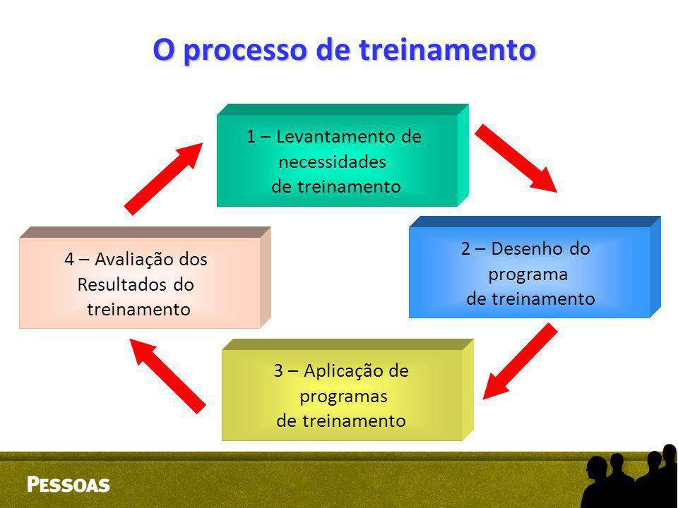 O processo de treinamento 1 – Levantamento de necessidades de treinamento 4 – Avaliação dos Resultados do treinamento 2 – Desenho do programa de trein