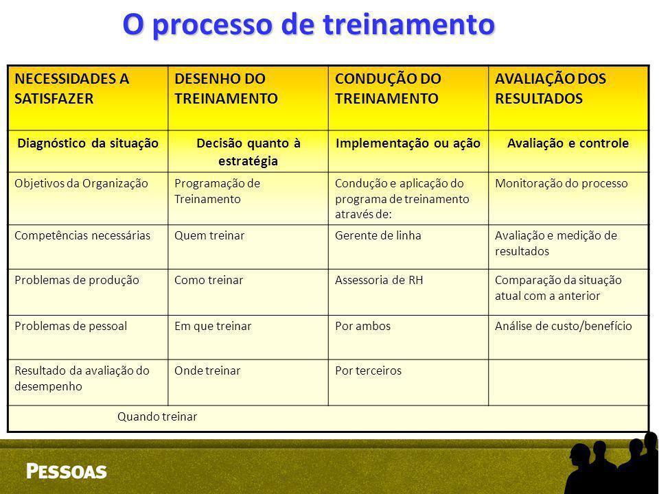 O processo de treinamento NECESSIDADES A SATISFAZER DESENHO DO TREINAMENTO CONDUÇÃO DO TREINAMENTO AVALIAÇÃO DOS RESULTADOS Diagnóstico da situaçãoDec