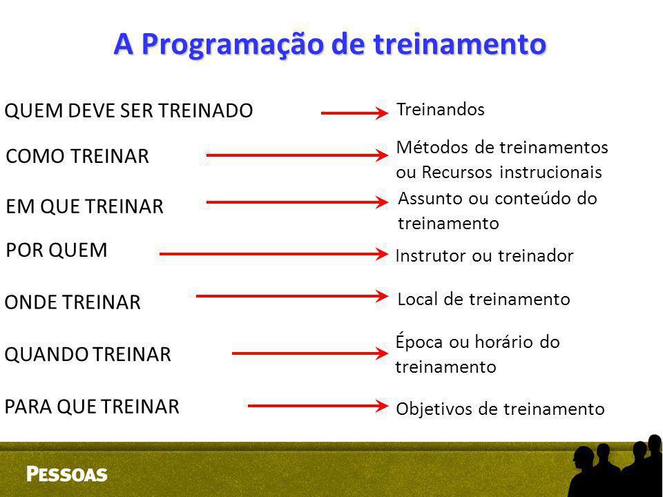 A Programação de treinamento QUEM DEVE SER TREINADO COMO TREINAR EM QUE TREINAR POR QUEM ONDE TREINAR QUANDO TREINAR PARA QUE TREINAR Treinandos Métod