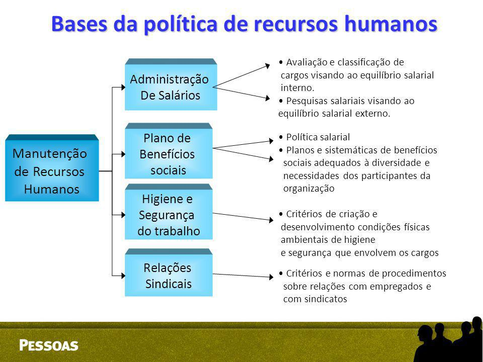Bases da política de recursos humanos Manutenção de Recursos Humanos Administração De Salários Plano de Benefícios sociais Higiene e Segurança do trab