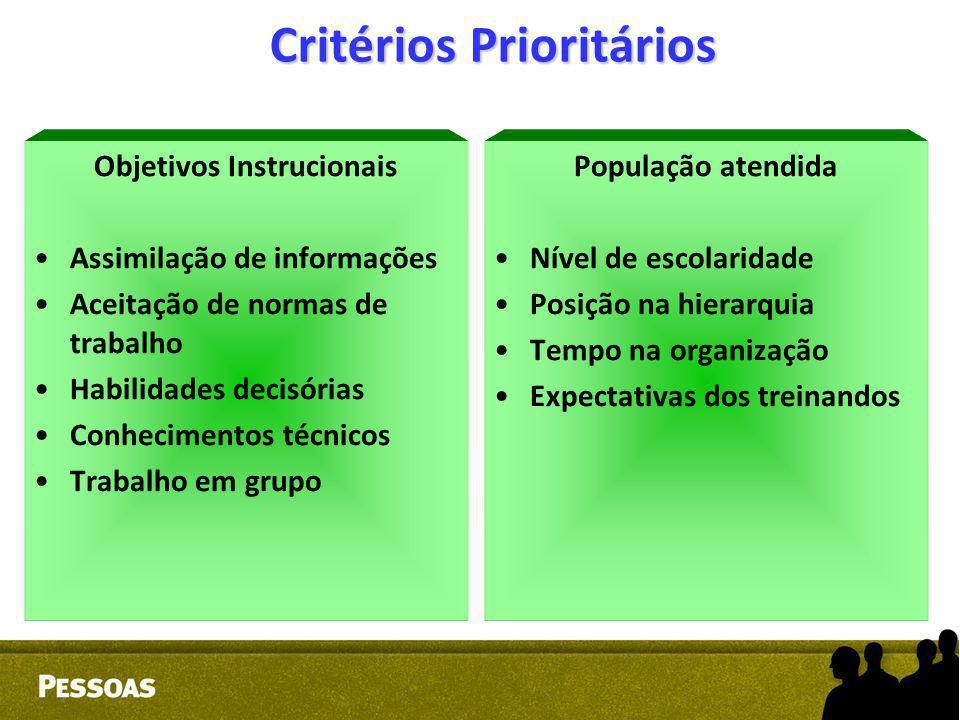 Critérios Prioritários Objetivos Instrucionais Assimilação de informações Aceitação de normas de trabalho Habilidades decisórias Conhecimentos técnico