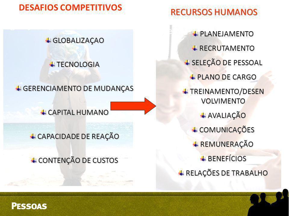 DESAFIOS COMPETITIVOS RECURSOS HUMANOS GLOBALIZAÇAO GLOBALIZAÇAO TECNOLOGIA TECNOLOGIA GERENCIAMENTO DE MUDANÇAS GERENCIAMENTO DE MUDANÇAS CAPITAL HUM