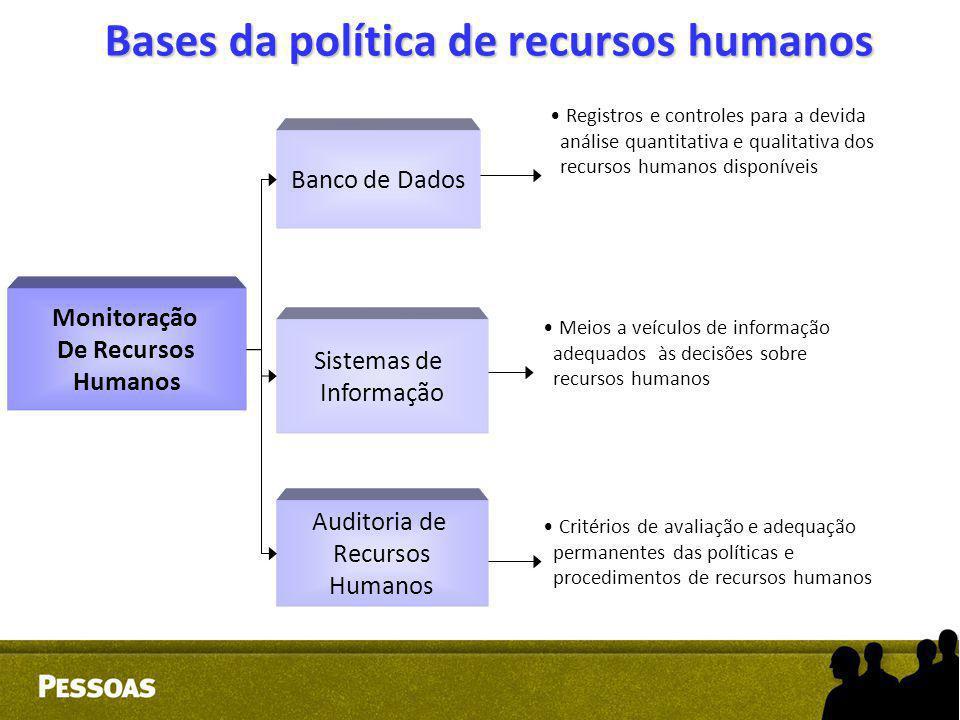 Bases da política de recursos humanos Monitoração De Recursos Humanos Banco de Dados Sistemas de Informação Auditoria de Recursos Humanos Registros e
