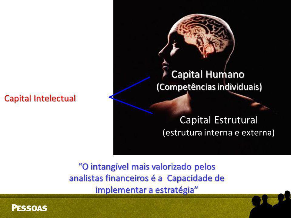 """Capital Intelectual Capital Humano (Competências individuais) Capital Estrutural (estrutura interna e externa) """"O intangível mais valorizado pelos ana"""
