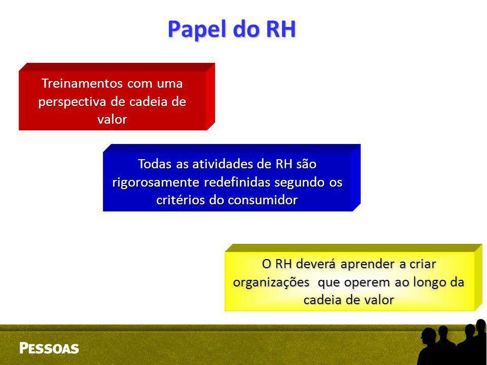 Papel do RH Treinamentos com uma perspectiva de cadeia de valor Todas as atividades de RH são rigorosamente redefinidas segundo os critérios do consum