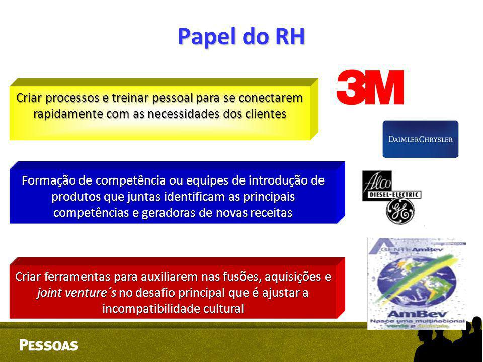 Papel do RH Criar processos e treinar pessoal para se conectarem rapidamente com as necessidades dos clientes Formação de competência ou equipes de in