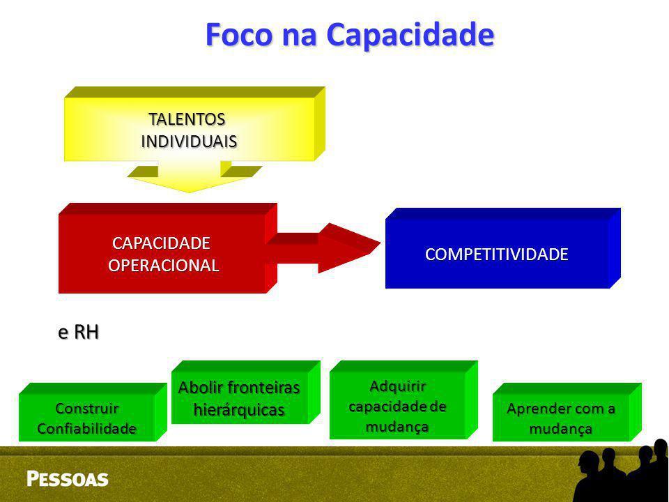 Foco na Capacidade Construir Confiabilidade Abolir fronteiras hierárquicas Adquirir capacidade de mudança Aprender com a mudança CAPACIDADE OPERACIONA