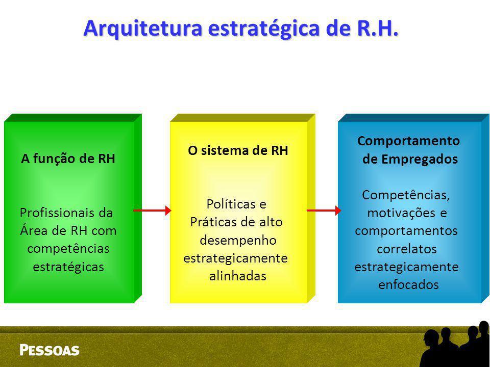 Arquitetura estratégica de R.H. A função de RH Profissionais da Área de RH com competências estratégicas O sistema de RH Políticas e Práticas de alto