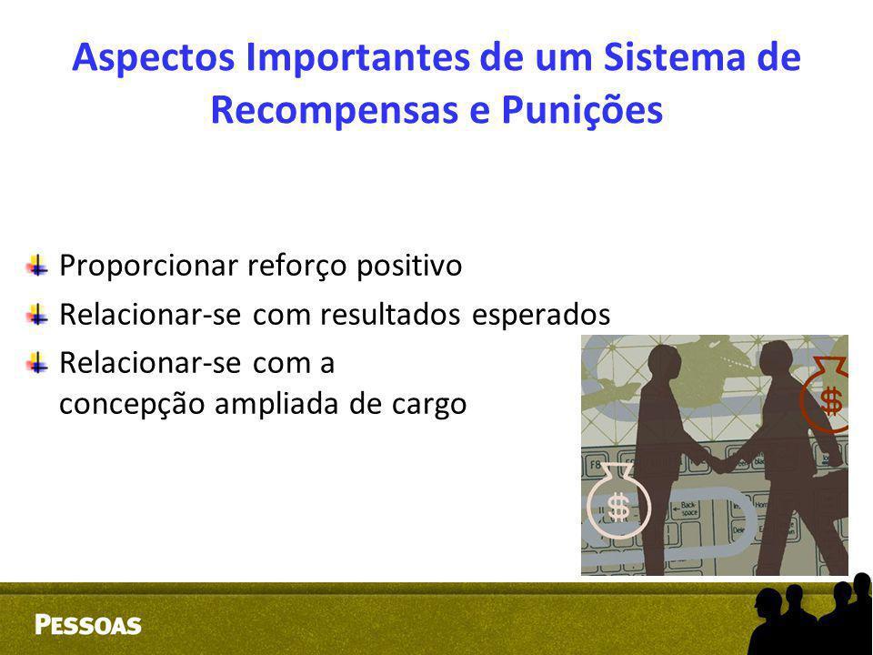 Aspectos Importantes de um Sistema de Recompensas e Punições Proporcionar reforço positivo Relacionar-se com resultados esperados Relacionar-se com a
