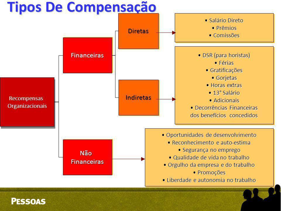 Tipos De Compensação RecompensasOrganizacionaisRecompensasOrganizacionais FinanceirasFinanceiras NãoFinanceirasNãoFinanceiras DiretasDiretas Indiretas